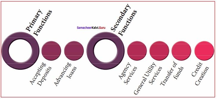 Samacheer Kalvi 12th Economics Solutions Chapter 6 Banking