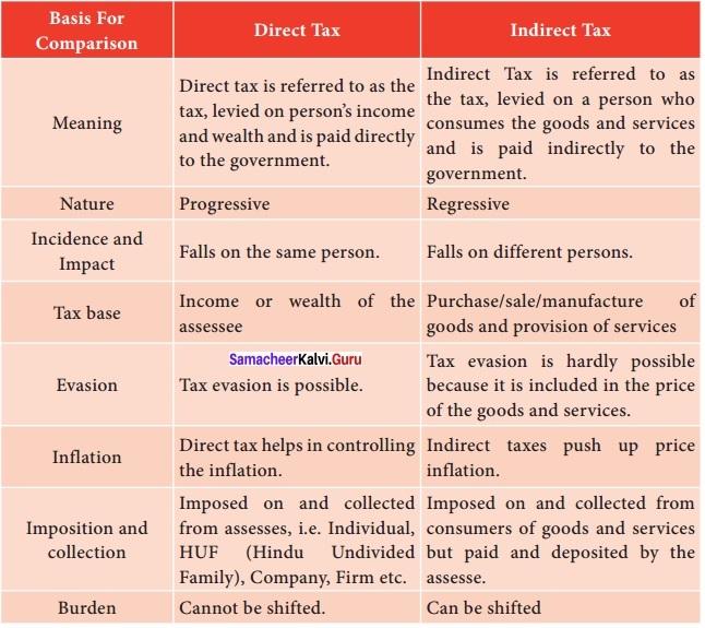 Samacheer Kalvi 12th Economics Solutions Chapter 9 Fiscal Economics