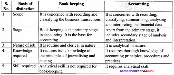 Samacheer Kalvi 11th Accountancy Solutions Chapter 2 Conceptual Framework of Accounting
