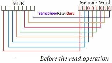 Samacheer Kalvi 11 Computer Application Solutions Chapter 3 Computer Organisation