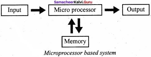 Computer Application Samacheer Kalvi 11th Solutions Chapter 3 Computer Organisation