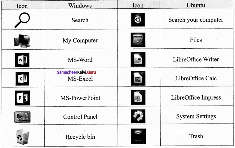 Samacheer Kalvi 11th Computer Application Solutions Chapter 5 Working With Typical Operating System (Windows & Linux)