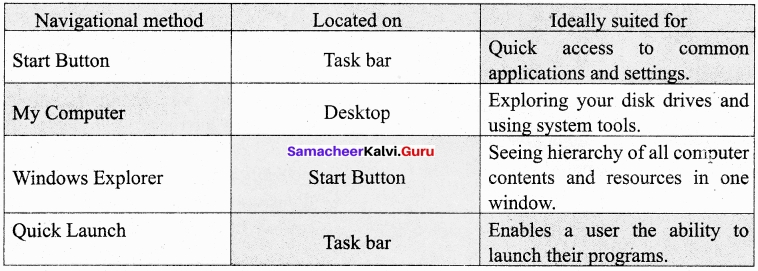 11th Computer Application Samacheer Kalvi Solutions Chapter 5 Working With Typical Operating System (Windows & Linux)