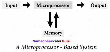 Samacheer Kalvi Computer Science 11th Chapter 3 Computer Organization