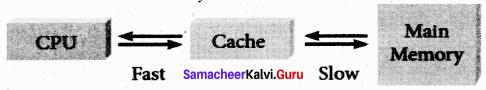 11th Samacheer Kalvi Computer Science Solutions Chapter 3 Computer Organization