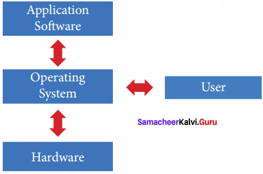 Computer Operating System In Tamil Pdf Samacheer Kalvi 11th Computer Science Solutions Chapter 4