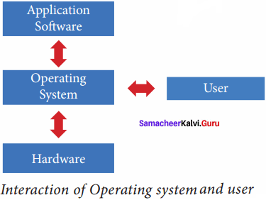 Theoretical Concepts Of Operating System Samacheer Kalvi 11th Computer Science Solutions Chapter 4