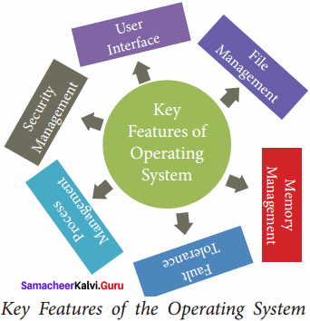Samacheer Kalvi Advantages And Disadvantages 11th Computer Science Solutions Chapter 4 Theoretical Concepts Of Operating System