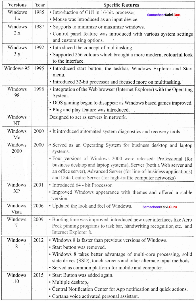 11th Computer Science 5th Lesson Book Back Answers Samacheer Kalvi Working With Typical Operating System