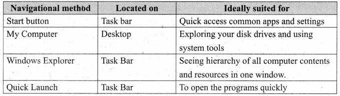 11th Computer Application Samacheer Kalvi Science Solutions Chapter 5 Working With Typical Operating System