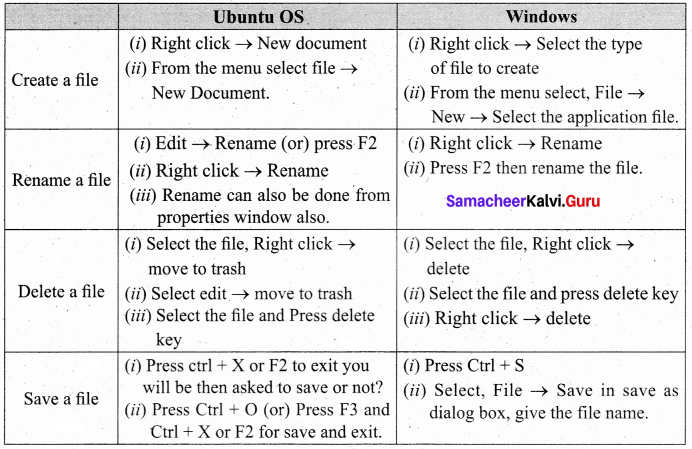 Samacheer Kalvi 11th Computer Science Solutions Chapter 5 Working with Typical Operating System (Windows & Linux)