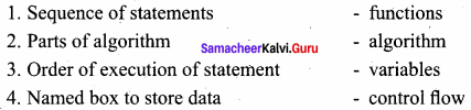 Computer Science Chapter 6 Specification And Abstraction Samacheer Kalvi