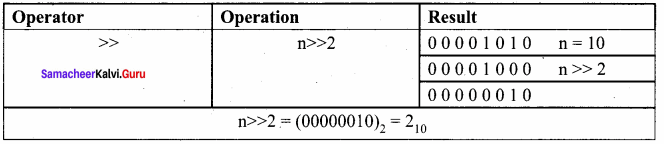 11th Computer Science Chapter 9 Book Back Answers Introduction To C++ Samacheer Kalvi