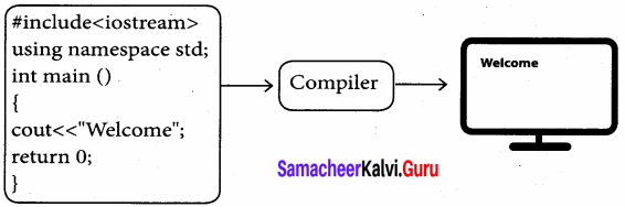 Samacheer Kalvi 11th Computer Science Book Back Answers Chapter 9 Introduction To C++