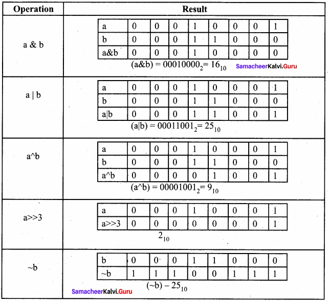 Samacheer Kalvi 11th Computer Science Solutions Chapter 9 Introduction to C++