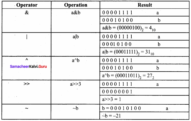 Computer Science Samacheer Kalvi 11th Solutions Chapter 9 Introduction To C++