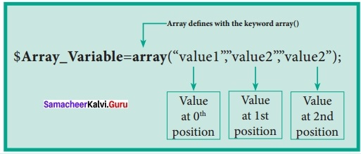 Samacheer Kalvi 12th Computer Applications Solutions Chapter 5 PHP Function and Array