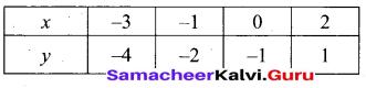 Tamil Nadu 10th Maths Model Question Paper 3 English Medium - 30