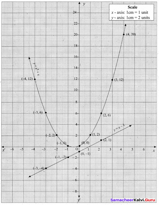 Tamil Nadu 10th Maths Model Question Paper 3 English Medium - 31
