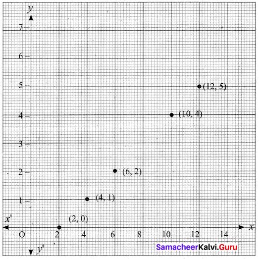 Tamil Nadu 10th Maths Model Question Paper 5 English Medium - 12
