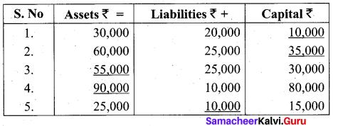 Tamil Nadu 11th Accountancy Model Question Paper 1 English Medium - 11