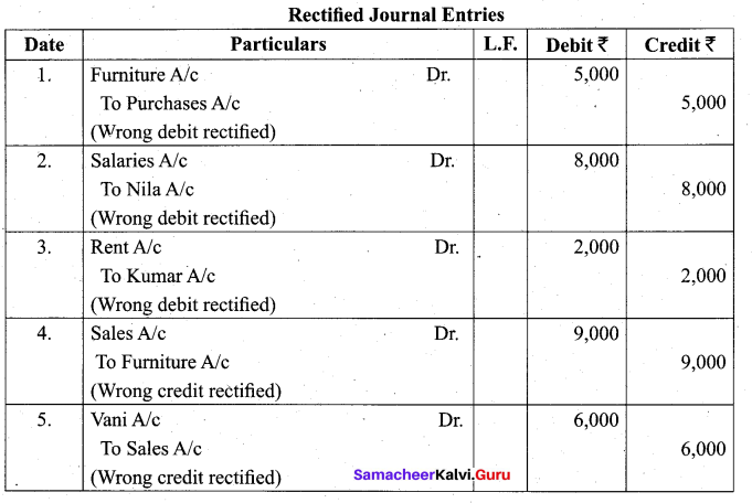 Tamil Nadu 11th Accountancy Model Question Paper 1 English Medium - 18