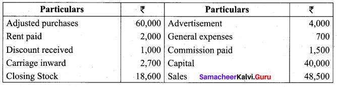 Tamil Nadu 11th Accountancy Model Question Paper 1 English Medium - 19