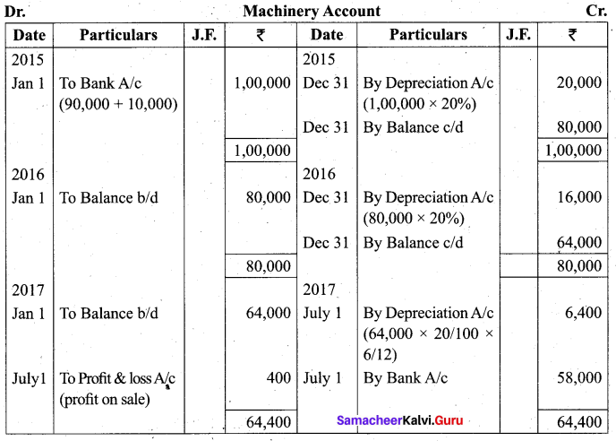 Tamil Nadu 11th Accountancy Model Question Paper 1 English Medium - 21