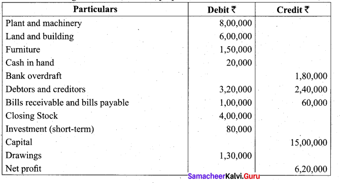 Tamil Nadu 11th Accountancy Model Question Paper 1 English Medium - 26