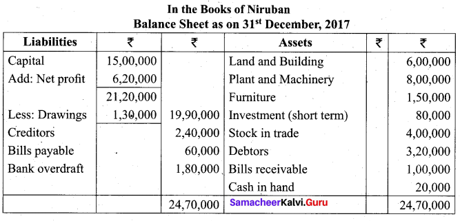 Tamil Nadu 11th Accountancy Model Question Paper 1 English Medium - 27