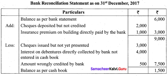Tamil Nadu 11th Accountancy Model Question Paper 1 English Medium - 29