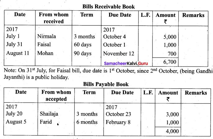 Tamil Nadu 11th Accountancy Model Question Paper 2 English Medium - 10