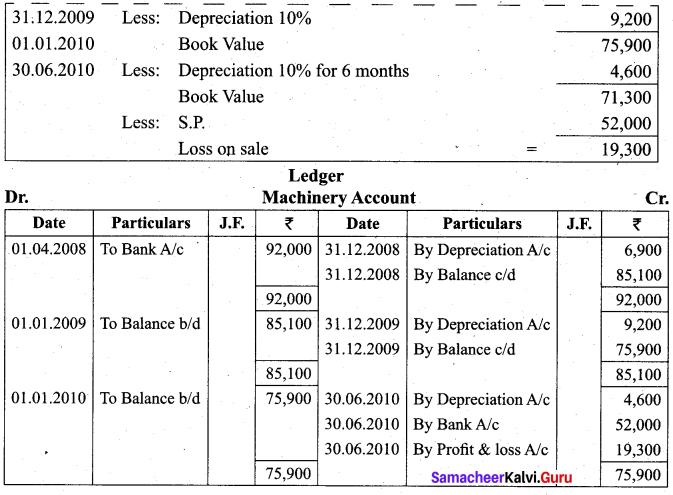 Tamil Nadu 11th Accountancy Model Question Paper 2 English Medium - 16