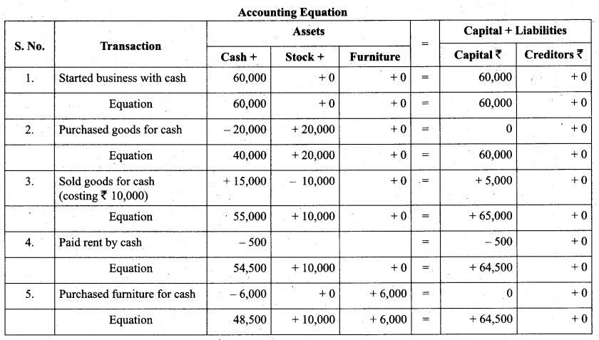 Tamil Nadu 11th Accountancy Model Question Paper 2 English Medium - 17