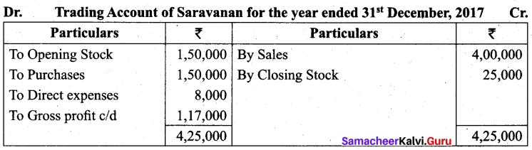 Tamil Nadu 11th Accountancy Model Question Paper 2 English Medium - 2