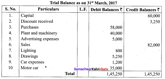 Tamil Nadu 11th Accountancy Model Question Paper 2 English Medium - 21