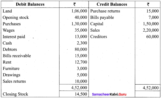 Tamil Nadu 11th Accountancy Model Question Paper 2 English Medium - 22