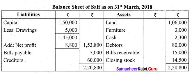 Tamil Nadu 11th Accountancy Model Question Paper 2 English Medium - 24