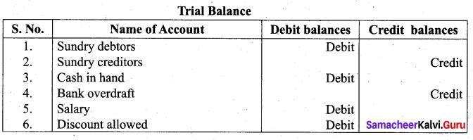 Tamil Nadu 11th Accountancy Model Question Paper 2 English Medium - 9