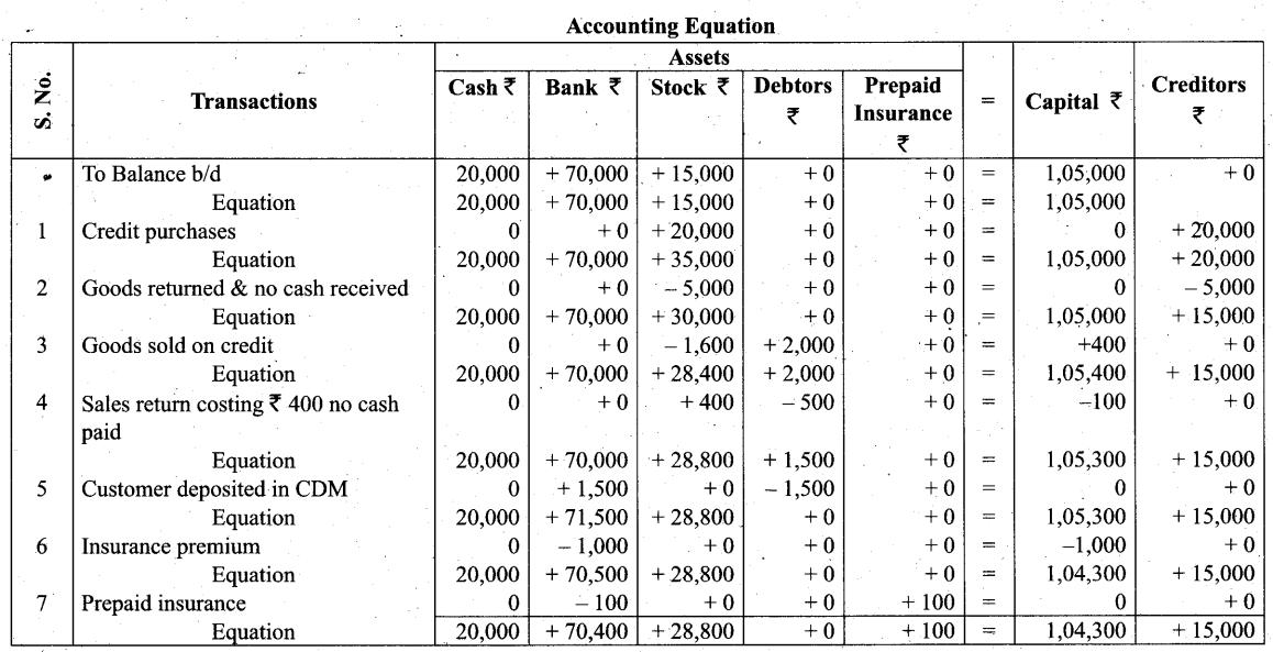Tamil Nadu 11th Accountancy Model Question Paper 3 English Medium - 11
