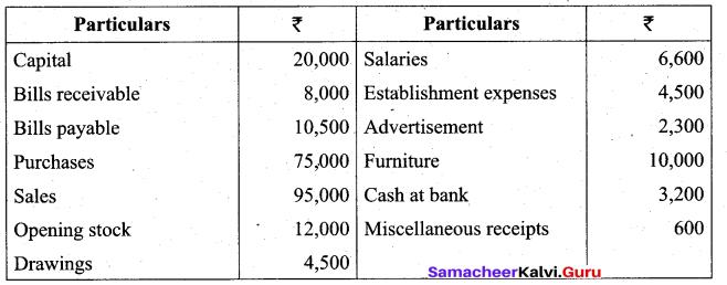 Tamil Nadu 11th Accountancy Model Question Paper 3 English Medium - 28