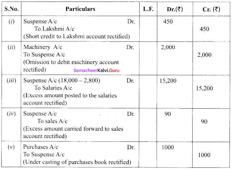 Tamil Nadu 11th Accountancy Previous Year Question Paper June 2019 English Medium 24