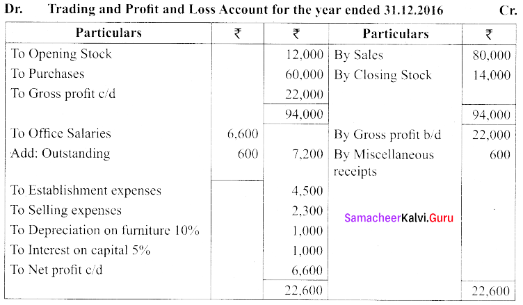 Tamil Nadu 11th Accountancy Previous Year Question Paper June 2019 English Medium 49