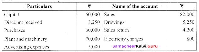 Tamil Nadu 11th Accountancy Previous Year Question Paper March 2019 English Medium 20