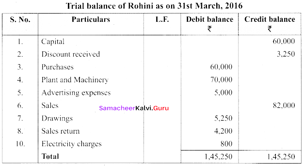 Tamil Nadu 11th Accountancy Previous Year Question Paper March 2019 English Medium 21