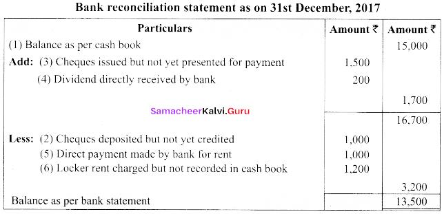 Tamil Nadu 11th Accountancy Previous Year Question Paper March 2019 English Medium 26