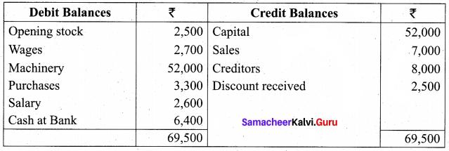 Tamil Nadu 11th Accountancy Previous Year Question Paper March 2019 English Medium 29