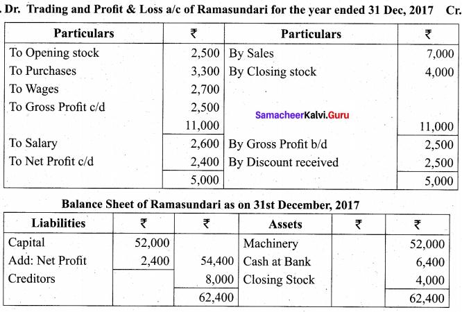 Tamil Nadu 11th Accountancy Previous Year Question Paper March 2019 English Medium 30