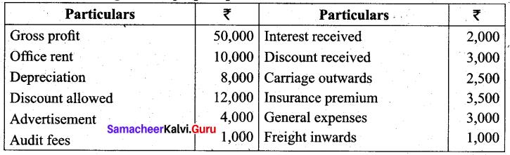 Tamil Nadu 11th Accountancy Previous Year Question Paper March 2019 English Medium 37
