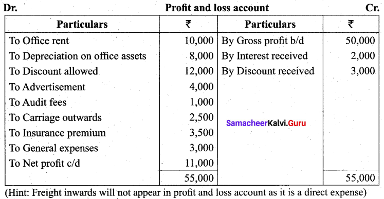 Tamil Nadu 11th Accountancy Previous Year Question Paper March 2019 English Medium 38